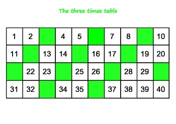 Number grids for learning 3, 4 and 6 times tables. Visual