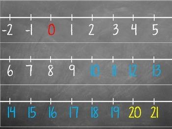 Number line ( Chalkboard )