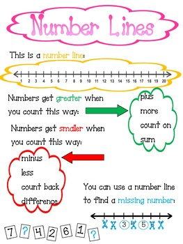 Number lines poster