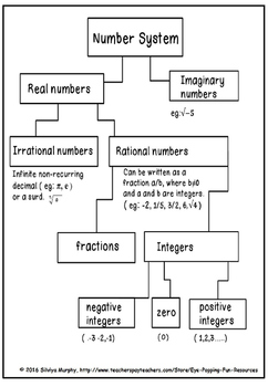 Number system ( high school )(free)