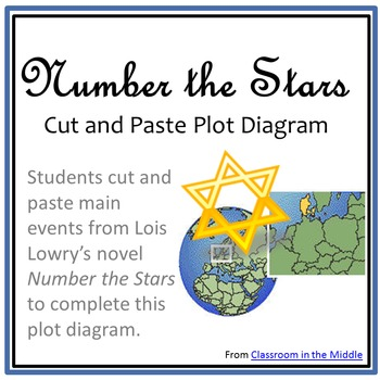 Number the Stars - Plot Diagram