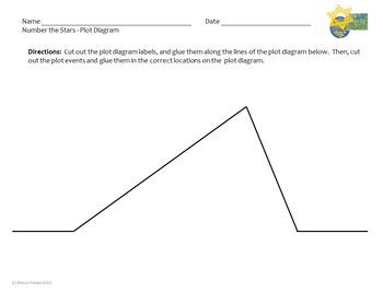Number the Stars - Plot Diagram