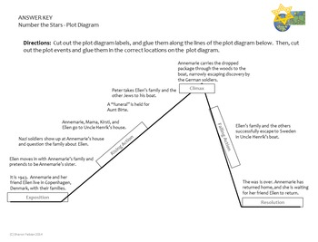 Number the stars plot diagram by classroom in the middle tpt number the stars plot diagram ccuart Images