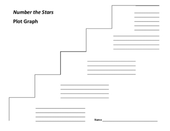 Number the Stars Plot Graph - Lois Lowry