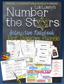 NUMBER THE STARS, LOIS LOWRY, PLOT DIAGRAM, STORY MAP, PLO