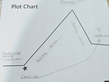 Number the Stars by Lois Lowry - Plot Chart - Novel Study