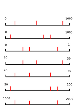 Numberline Scales