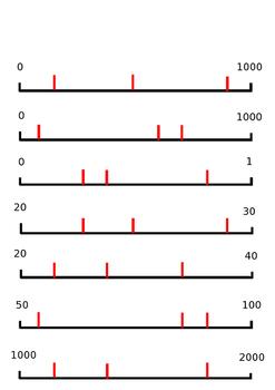 Numberline Scales