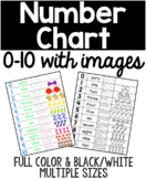 Numbers 1-10, Chart With Pictures