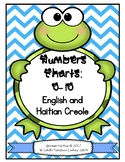 Numbers Charts: 0-10 in English and Haitian Creole