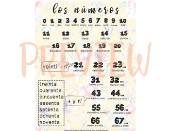 Los Números / Numbers Poster