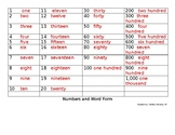 Numbers and Word Form