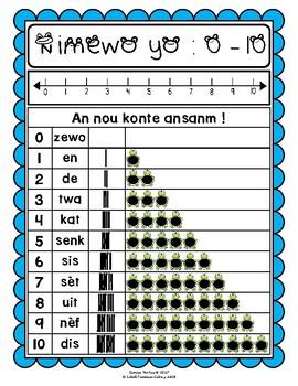 Numbers in Haitian Creole: 0-31 Flashcards (Haiti) (bw)