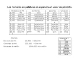 Numbers in Spanish and Place Value
