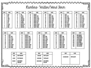 Numbers in Words Foldable (Zero thru One Billion)