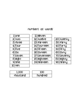 Numbers in Written Form