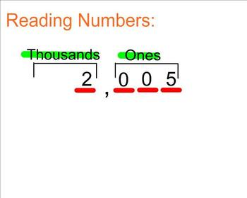 Numbers through 1,000 in Standard, Expanded, and Word form