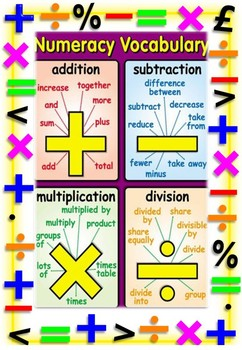 Numeracy Vocab Poster
