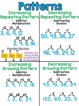 Numeric and Geometric Pattern Anchor Charts
