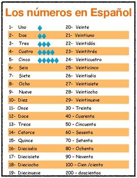 Números en español - Spelling Spanish numbers