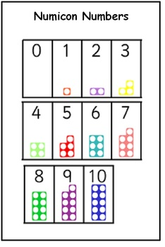 Numicon Numbers 1-10 - IKEA Frame