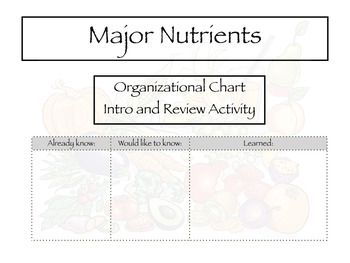 Nutrient intro and review chart