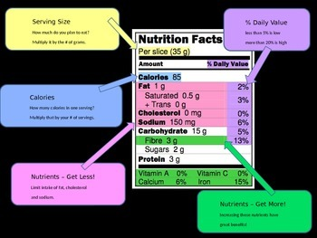 Nutrition Labels - How to Read (A Powerpoint Lesson)