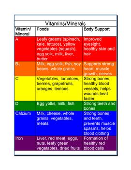Nutrition Unit Plan - Vitamins, Nutrients, Food Pyramid, Calories, Activities