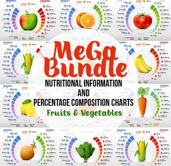 Nutritional information & percentage composition charts Bundle