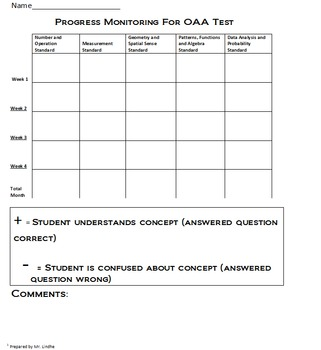 OAA MATH Progress Monitoring System Test Bank Graph Interventions