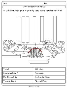 Ocean Floor Number Quiz Label The Diagram Matching Activity Mcqs