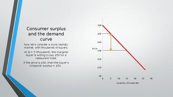 OCR A Level Economics Consumer Surplus and Producer Surplus PPTs 24 Slides