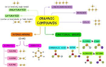 ORGANIC COMPOUNDS CONCEPT MAP!