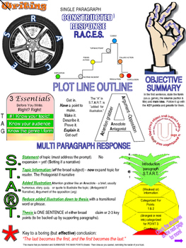Essence of ELA Concepts (gr 8 +\-) all in one graphic organizer