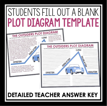 Outsiders plot diagram by presto plans teachers pay teachers outsiders plot diagram ccuart Image collections
