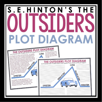 The outsiders plot teaching resources teachers pay teachers fandeluxe Gallery
