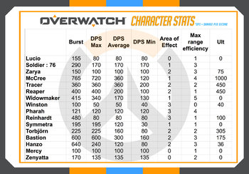 OVERWATCH - MATHS - GRAPHING DATA - Activities, Printable, Templates