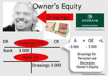 OWNERS EQUITY - DRAWINGS- POSTER