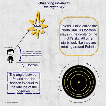 Observing Polaris in the Sky Infographic and Quiz {Freebie}