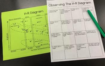 Observing the HR Diagram