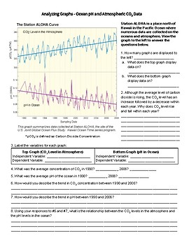 Ocean Acidification - Reading + Data Analysis