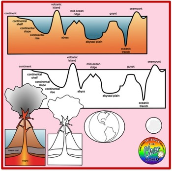 Ocean Clipart (Earth Science: Ocean Floor, Water Cycle, Tides, Aquifer)