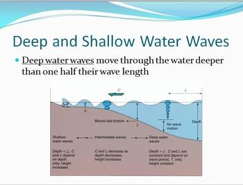 Ocean Currents Unit