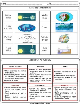 Ocean, Currents, Waves and Tides: Cut and Paste Activities