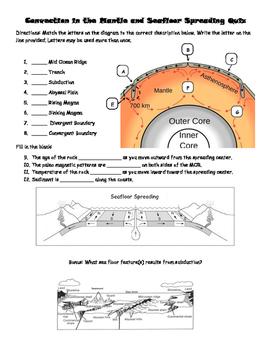 Ocean Floor Formation Quiz
