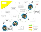 Ocean Tides Interactive Diagram Game