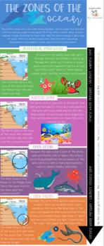Ocean Zones Guided Note Flip-book