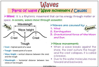 Ocean currents,waves and tides Colorful Posters for Classroom