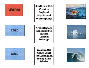 Oceans: Global Currents, Their Flow, and Features ( 6 Major Ocean Currents)
