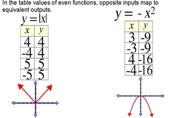 Odd & Even Functions Graphs & Values- Intro, Reference and